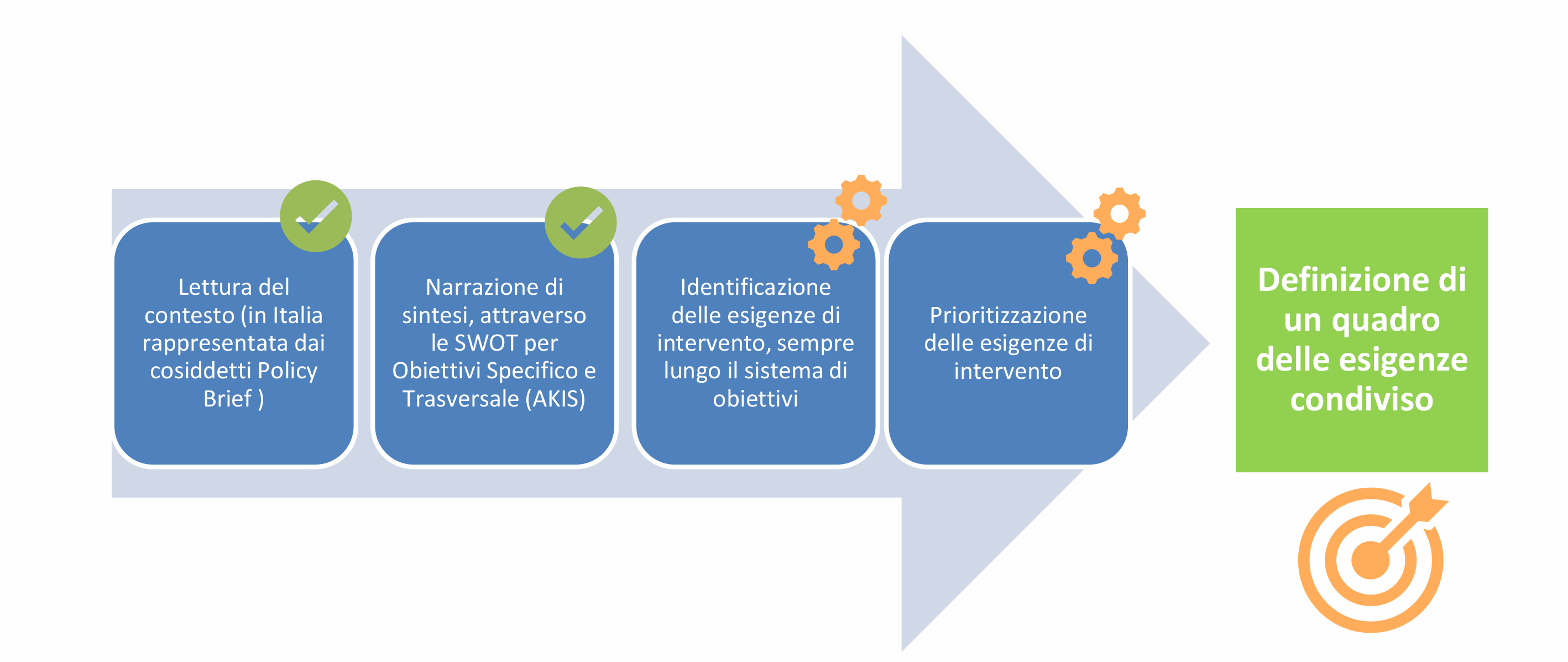 grafico con obiettivi di intervento della PAC