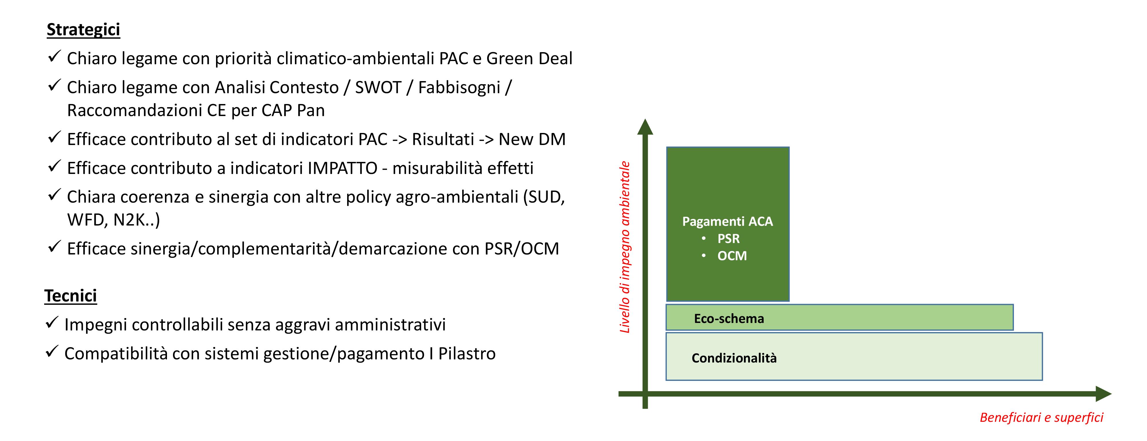 grafico elementi essenziali architettura verde
