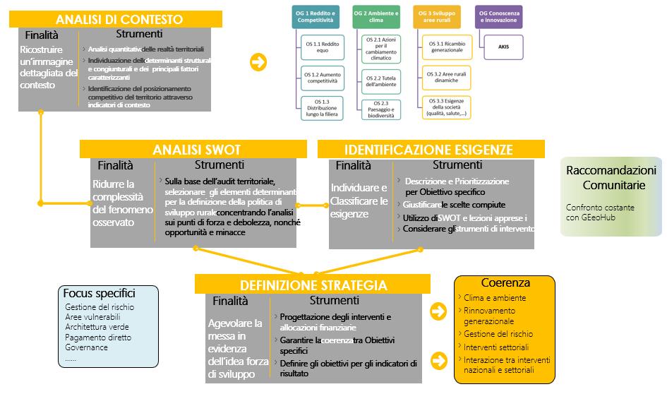 grafico con lo schema logico per la definizione del Piano Strategico Nazionale della PAC in Italia