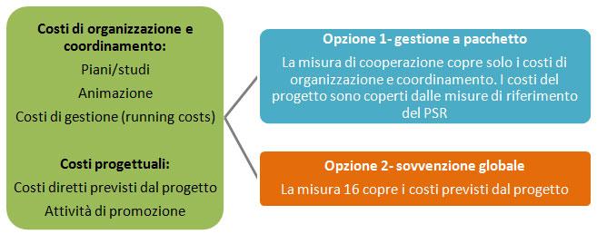 I costi ammissibili e il circuito finanziario della misura 16