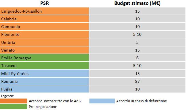 Stati membri aderenti al Fondo di garanzia multiregionale e budget di finanziamento