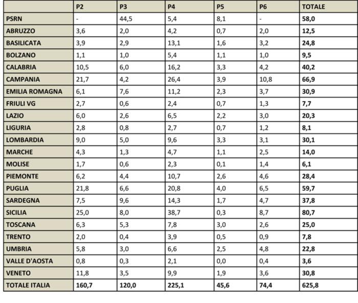 Fonte: elaborazioni CREA-PB su dati dei PSR