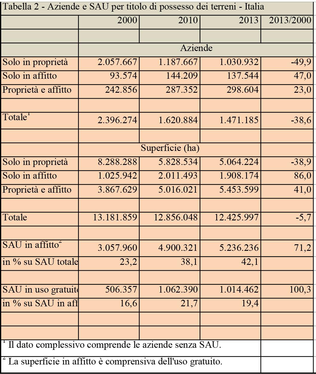 Fonte: ISTAT, Censimento dell'agricoltura, 2000 e 2010 e Indagine Strutture 2013.