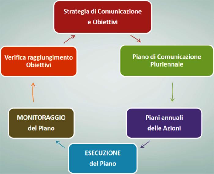 La Comunicazione del PSR Veneto