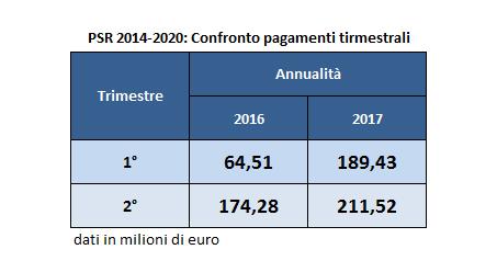 PSR 2014-2020: confronto pagamenti trimestrali