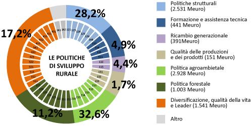 grafico Le politiche di sviluppo rurale