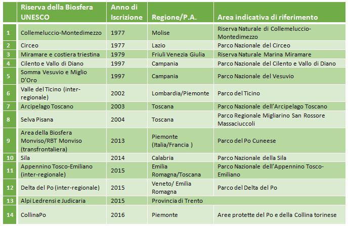 Riserve della Biosfera UNESCO presenti in Italia