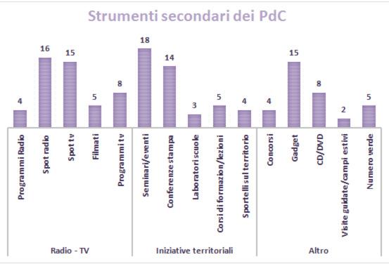 Fonte: nostre rielaborazioni su Piani di comunicazione 2014-20