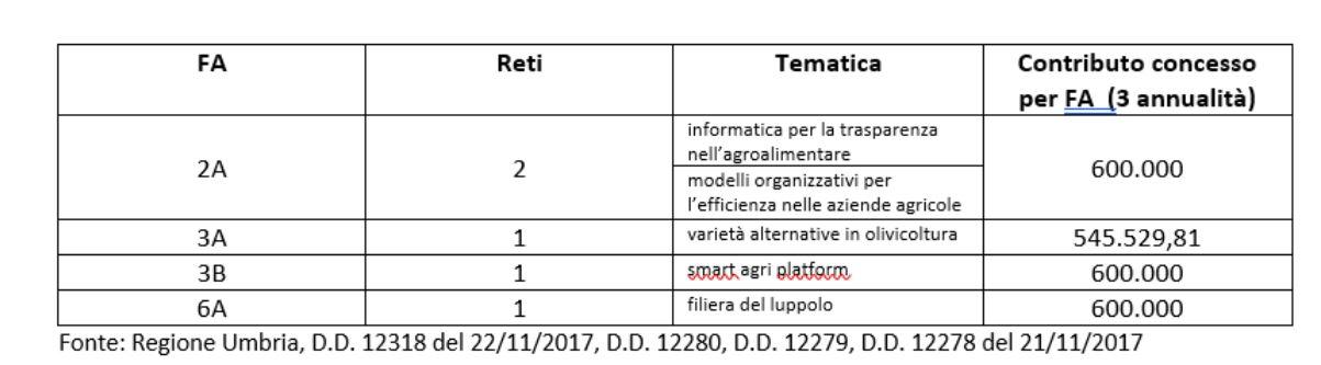 Fonte: Regione Umbria, D.D. 12318 del 22/11/2017, D.D. 12280, D.D. 12279, D.D. 12278 del 21/11/2017