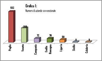 grafico 1. Numero di aziende sovvenzionate