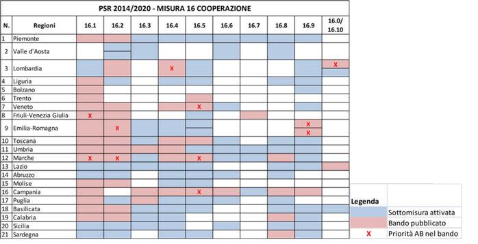 Fonte: PSR 2014-2020 e bandi attuativi