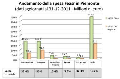 grafico 1. Andamento della spesa Feasr in Piemonte
