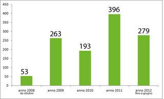 Gli eventi sul sito Rete Rurale da ottobre 2008 a giugno 2012