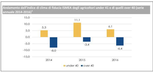 Fonte: Elaborazione ISMEA su dati ISTAT