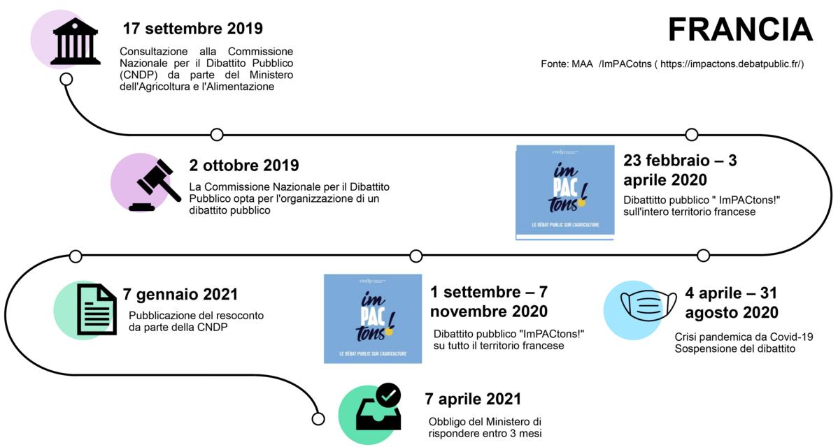 grafico con il flusso del dibattito pubblico sulla PAC in Francia