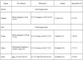 tabella aiuti al tabacco