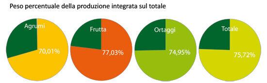 grafici a torte prod.integrata/totale