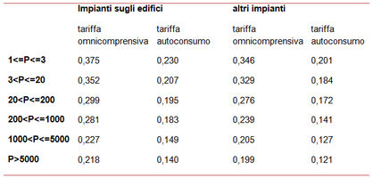 tariffe incentivanti per gli impianti normali installati nel 2013