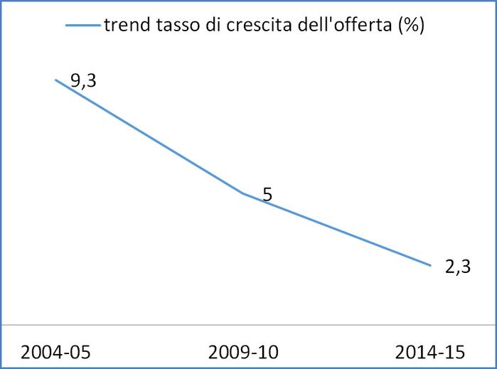 Fonte: elaborazione Ismea  su dati Istat 2005-2006-2010-2011-2015-2016