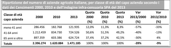Fonte: Elaborazione ISMEA-RRN su dati ISTAT 2000, 2010, SPA 2013