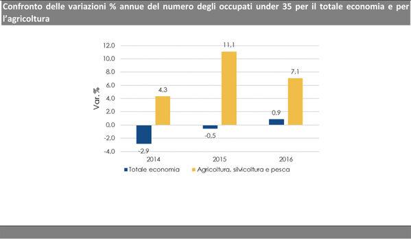 Fonte: Elaborazione ISMEA-RRN su dati ISTAT