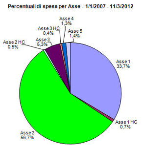 Percentuali di spesa per Asse - 1/1/2007 - 11/3/2012