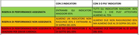 * Indicatori sono valorizzati solo per progetti completati (saldo) Fonte: CREA-PB