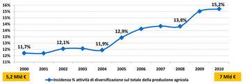 Incidenza % attività di diversificazione sul totale della produzione agricola