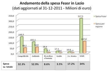 andamento della spesa feasr Lazio