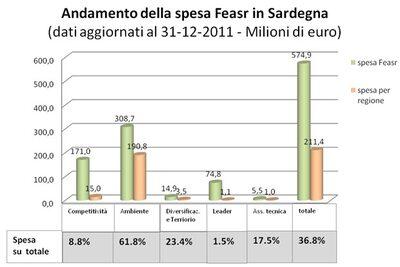 andamento della spesa feasr in Sardegna