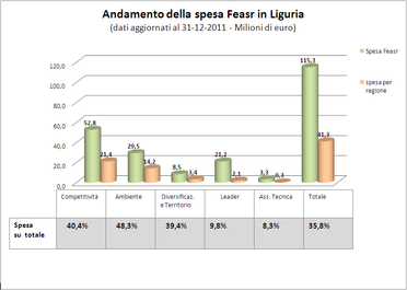 andamento della spesa feasr Liguria