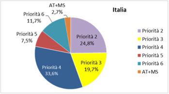Distribuzione, fra le diverse priorità, della dotazione finanziaria complessiva dello sviluppo rurale in Italia. Fonte: cohesiondata.ec.europa.eu
