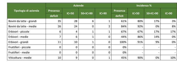 Fonte: nostre elaborazioni su dati RICA