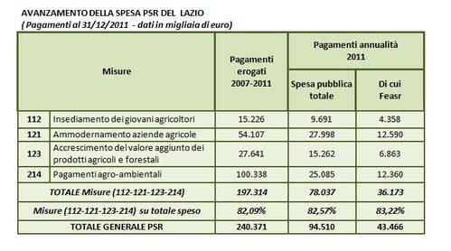 Tabella avanzamento della PSR del Lazio