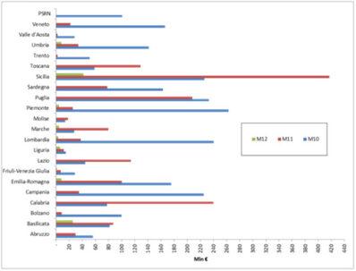 Dotazione finanziaria complessiva destinata dai PSR italiani alle Misure 10, 11 e 12. Fonte: cohesiondata.ec.europa.eu