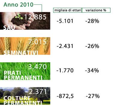 Variazione SAU assuluta e percentuale rispetto al 1971 (elaborazione Mipaaf su dati Eurostat)