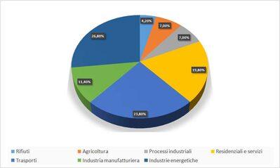 emissione gas serra per settore