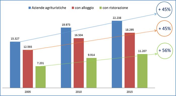 Fonte: Le aziende agrituristiche in Italia (Istat, 2006, 2011 e 2016)