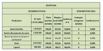 La tabella fa riferimento alla scomparsa dei titoli speciali, prescindendo da eventuali futuri sostegni specifici