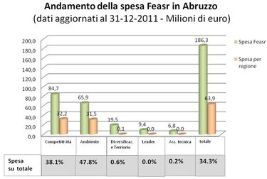 grafico 1. Andamento della spesa Feasr in Abruzzo