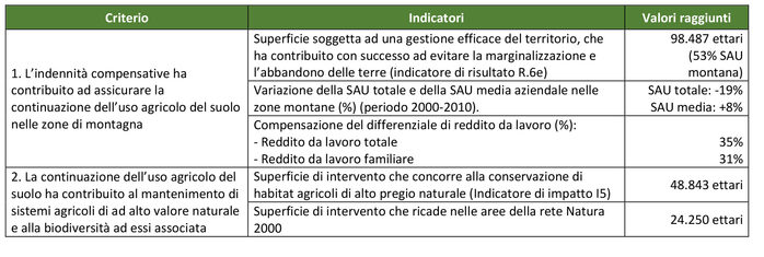 Fonte: Agriconsulting, 2016