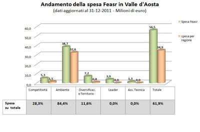 grafico 1. Andamento della spesa Feasr in Lombardia