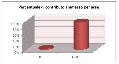 Grafico 2- Percentuale di contributo ammesso per le aree rurali B e C + D