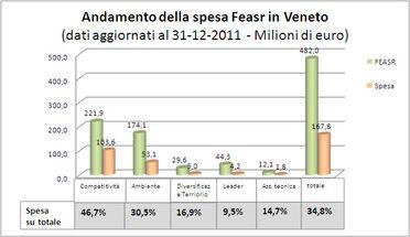 andamento della spesa feasr Veneto