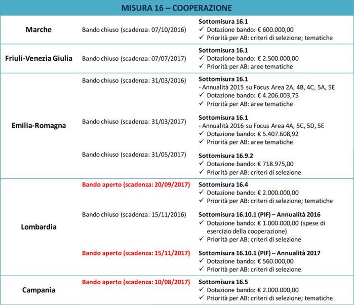 Fonte: Bandi regionali del PSR 2014-2020 e relativi criteri di selezione