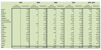 Tabella. Spesa pubblica per agricoltura biologica nell'ambito dello Sviluppo Rurale (000 euro)