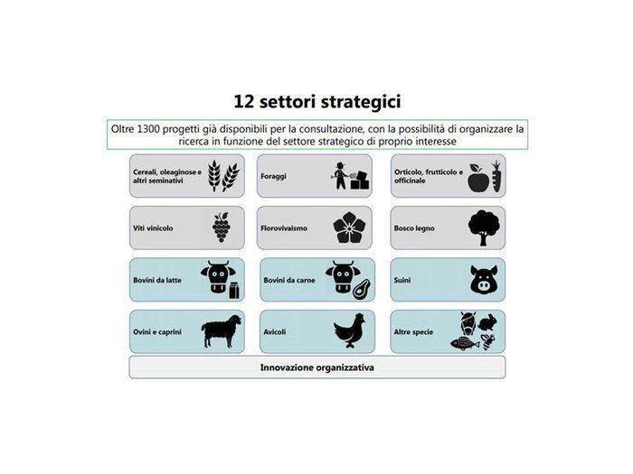 Fonte: Direzione Generale Agricoltura - Regione Lombardia