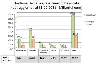 grafico 1. Andamento della spesa Feasr in Basilicata