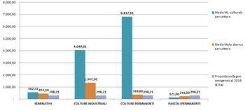 grafico 1. Confronto tra  titolo storico,  margine lordo e sostegno omogeneo per settore